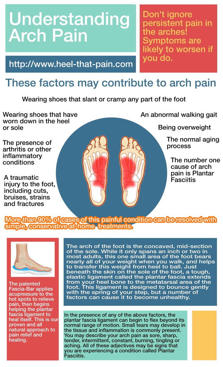 94 Best Plantar Fasciitis Heel That Pain Images On