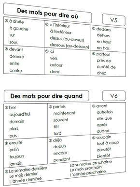 #Vocabulaire utile pour dire où / quand . lieu / temps