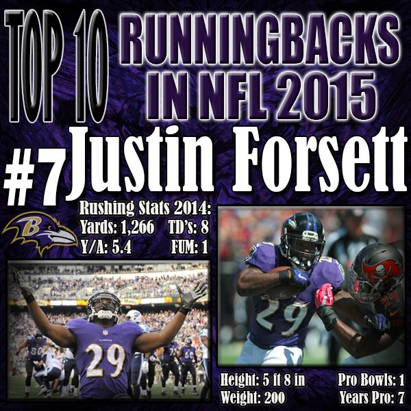 There were a lot of questions revolving around the capabilities of the Ravens backfield with the departure of Ray Rice. There hadn't really been a stand out #2 running back in Baltimore, but Justin Forsett emerged and was more than capable to lead the pack even with other young talented running backs on the depth chart. http://www.prosportstop10.com/top-10-nfl-best-running-backs-2015/
