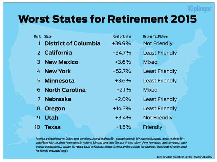 You May Not Want To Retire To These States Ramp Up Your