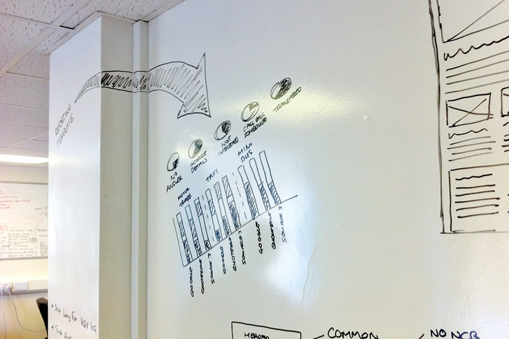 Smart Wall Paint Dry Erase White Board Paint for Offices. It goes around the corner, you can write everywhere