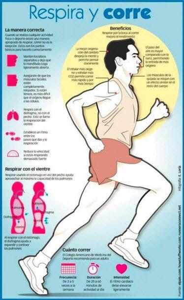 El truco para correr bien es la respiración. Pronto en pisadalibre.com hablaré ese tema