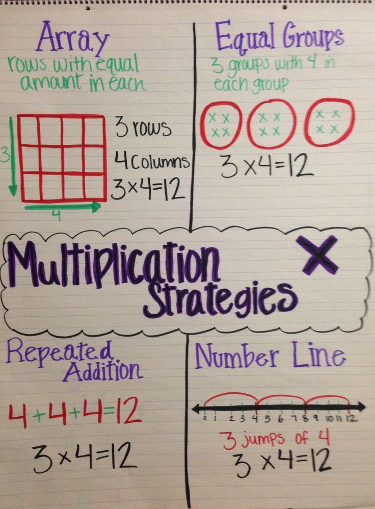 how to teach multiplication to 3rd grade