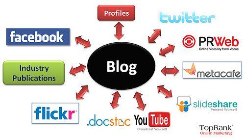 12 Principios de Social Media Marketing Escrito por Jeff Bullas