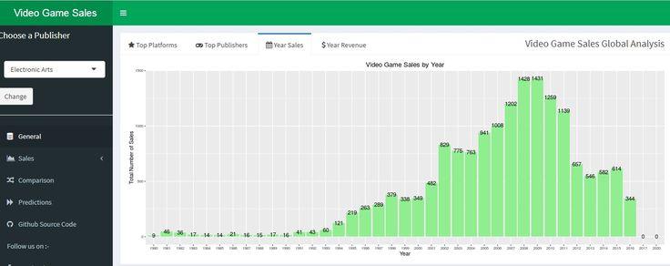 Shiny Dashboard To Analyze Video Game Sales  HttpWww