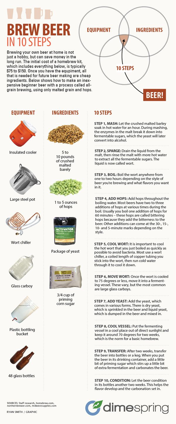 #Food+#Infographics+-+How+To+Homebrew+Your+Own+Beer+#Infografia