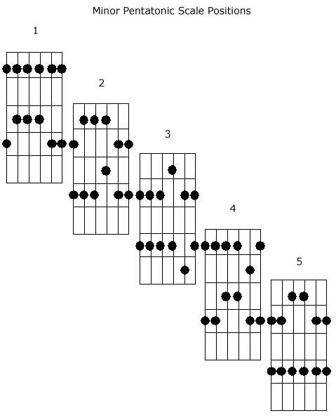 Nice simple diagram to overlap the relative minor/major pentatonic scale positions.