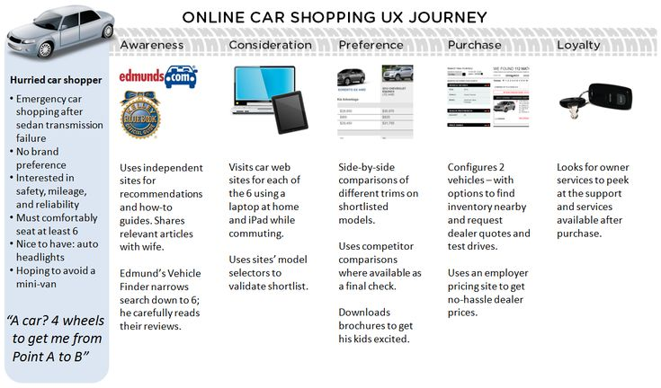 The Online Car Shopping User Experience Journey Map