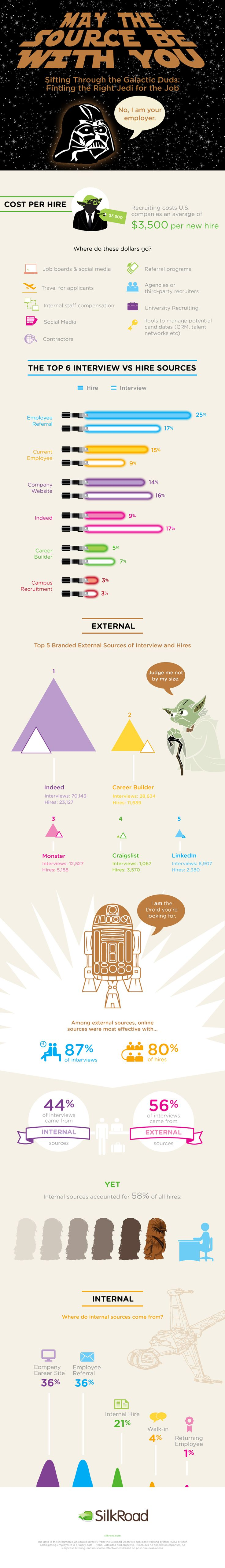 17 best images about human resources interview job how to a jedi warrior for your company infographic