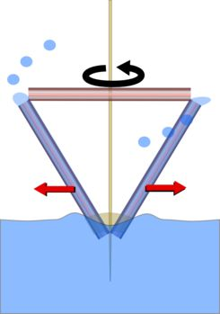 "Pumping Straw - a centrifugal pump (w/ video) -- ""...When you spin the straw it forces the water inside to spin. If an object is spinning anything on that object appears to feel a force pushing it outward. This pseudo-force is called centrifugal force."""
