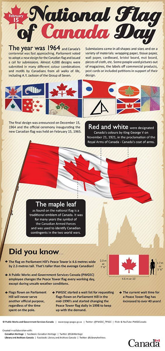"""LibraryArchiveCanada on Twitter: """"DYK Canada celebrates #FlagDay on Feb. 15, the same day the flag was introduced in 1965? https://t.co/hdiGyH89lc #CanadianFlag https://t.co/QE8Ncojr66"""""""