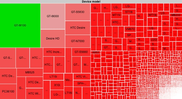This is why developing anything for Android devices is a testing nightmare - Android Device Fragmentation graphic