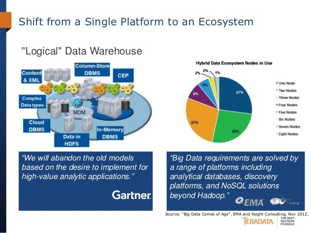 """Shift from a Single Platform to an Ecosystem """"Big Data requirements are solved by a range of platforms including analytica..."""