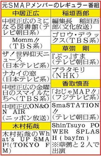草ナギ、香取、ラジオで独立語らず…「ShinTsuyo POWER―」 / スポーツ報知 (2017.6.19) #SMAP #草なぎ剛 #香取慎吾 #ジャニーズ #スポーツ報知
