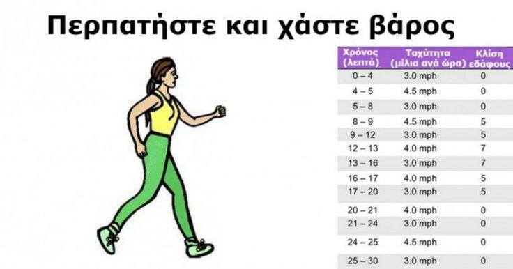 Αδυνατίστε περπατώντας- Δείτε ΠΟΣΑ βήματα πρέπει να κάνετε τη μέρα για να χάσετε τα κιλά που επιθυμείτε!!! Crazynews.gr