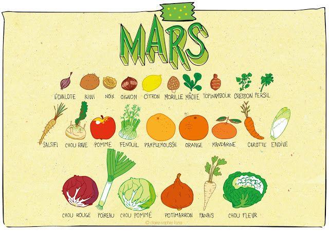 Mars - Calendrier des fruits et légumes | pissenlit