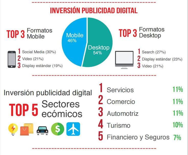 inversion publicidad digital 2016