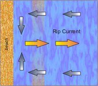 IMPORTANT TO KNOW:  Diagram of Rip Current motion going out then back to shore to left and right