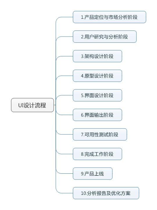 UI 设计的整个工作流程是怎样的? OUR PROCESS Step 1. 了解客户需求,听取客户对行业、对产品、对商业模式的思考,此阶段一般需要两个工作日 Step 2. 初步了解产品的基础上制定用户需求调研问卷,粗略了解用户对该产品的功能需求 Step 3. 制定正式问卷,以下为某银行客户制定的用户需求调研问理财经理App需求调研 Step 4. 对问卷进行定量化分析,输出问卷分析报告(采样为300份有效问卷)  作者:郝梁梁 链接:http://www.zhihu.com/question/23195742/answer/50217748 来源:知乎 著作权归作者所有。商业转载请联系作者获得授权,非商业转载请注明出处。