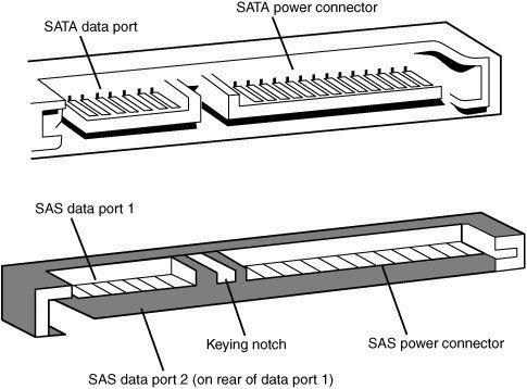 SATA Data Cable Connectors & Pinouts Cable, Computer