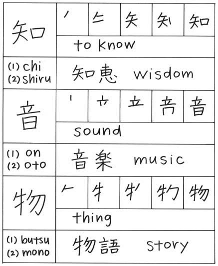 japanese writing samples The modern japanese writing system uses a combination of logographic kanji, which are adopted chinese characters, and syllabic kana kana itself consists of a pair of.