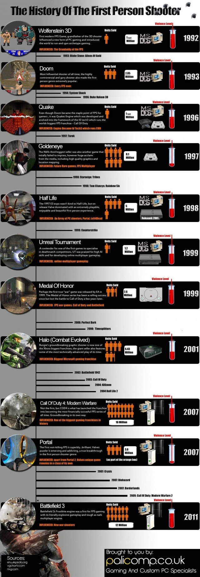 The history of the First Person Shooter