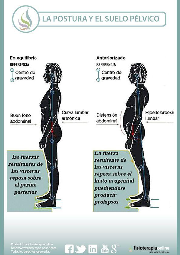 La postura y el suelo pélvico femenino están íntimamente relacionados, aprende porque
