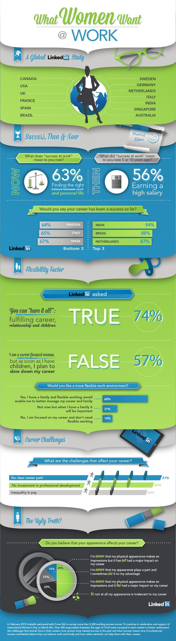 LinkedIn Women Work Global What Do