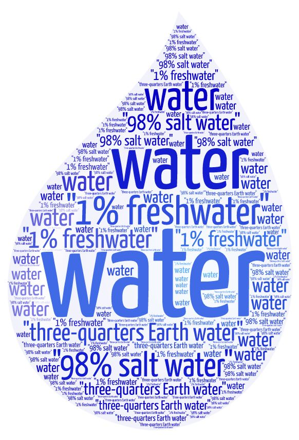 Make a word cloud with water facts when teaching A Long Walk to Water.