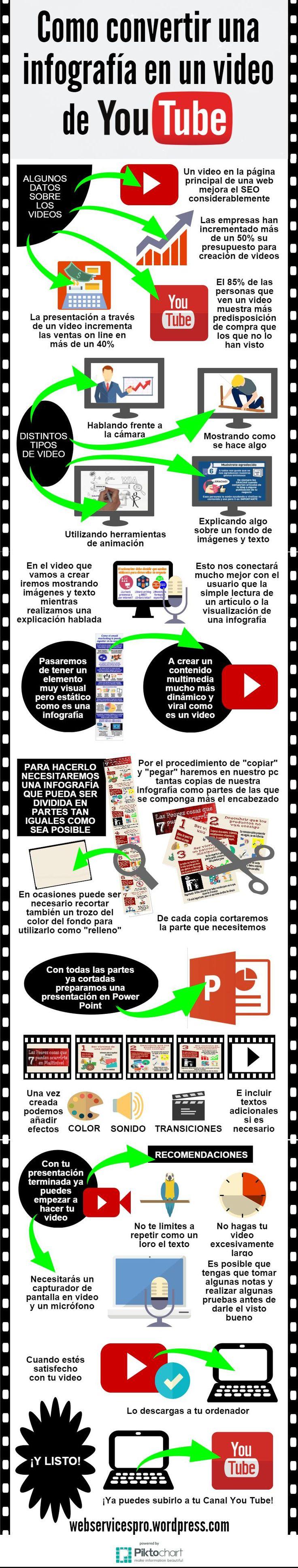 """<Alt=""""hacer un video de you tube desde una infografía""""> …"""