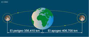Esquema: distancias tierra-luna en el apogeo y perigeo