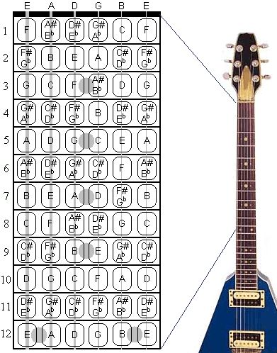 notes on a guitar neck chart 391 498 music writersrus guitar strings guitar notes. Black Bedroom Furniture Sets. Home Design Ideas