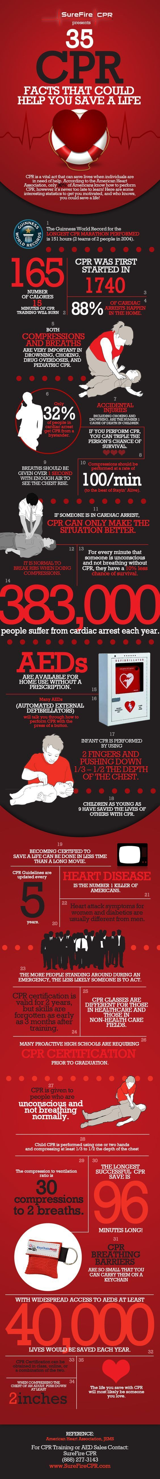 35 CPR Facts that Save Lives. Did you know that AEDs are available now for home use without a prescription? Use an AED with CPR to save lives. We cover this topic in our article here: http://insidefirstaid.com/emergencies/learn-how-to-perform-cpr-or-cardiopulmonary-resuscitation #cpr #training #aed Everything you needed to know about survival