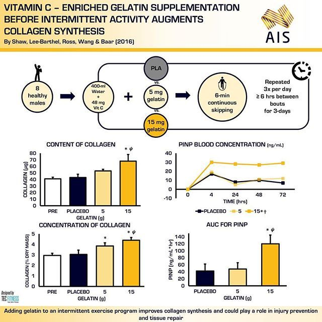 Gelatin supplementation before intermittent exercise augments collagen synthesis 📈 ⠀⠀⠀⠀⠀⠀⠀⠀⠀ Recent study by Shaw and colleagues (2016) highlighting some possible benefits of vitamin C enriched gelatin supplementation on injury prevention and tissue repair when taken prior to exercise 💊 ⠀⠀⠀⠀⠀⠀⠀⠀⠀ In agreement with the findings in this paper, previous studies by McAlindon et al (2011) and Clark et al (2008) showed that daily collagen supplementation of 10g per day resulted in increased…