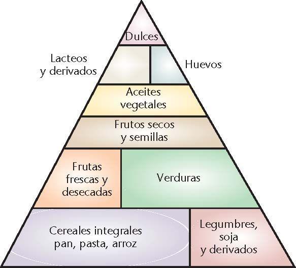 piramide alimenticia dibujos para colorear | Fig. 1. Pirámide alimenticia de lapoblación vegetariana
