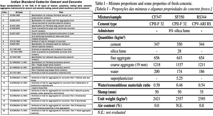 Is Codes Of Various Types Of Cement Coding Construction Estimating Software Construction Company