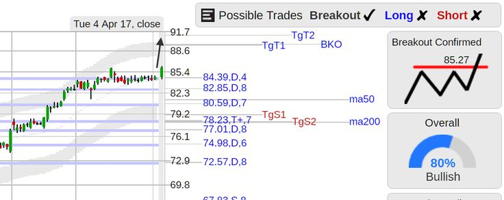 StockConsultant.com - $LLY (LLY) Eli Lilly stock flat top breakout, analysis chart