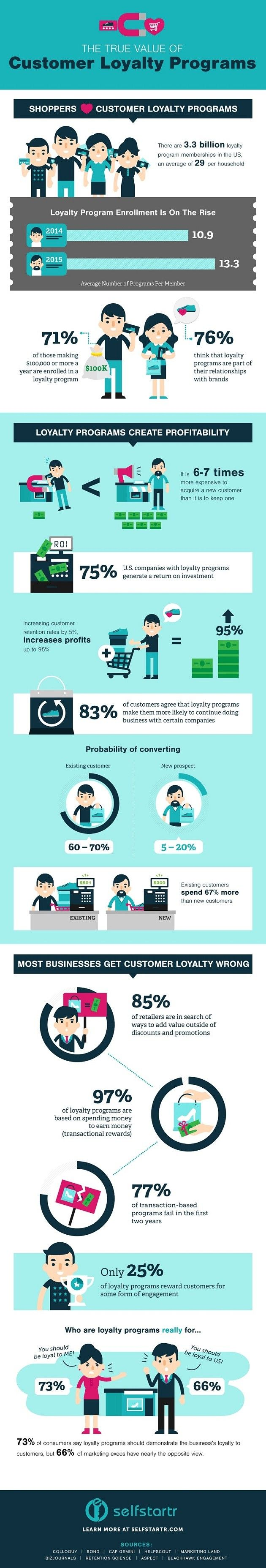 Where does the true value of customer loyalty programs lie? This infographic explains.