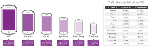 Android whips iPhone at wooing mobile ad traffic but...