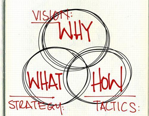 Core Questions – #Core #management #Questions