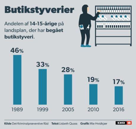 http://www.dr.dk/nyheder/indland/unge-liv-ikke-have-kriminelle-venner
