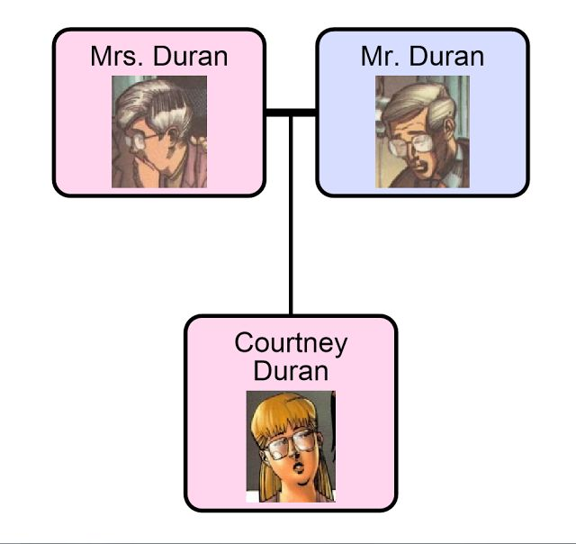 A Comic Odyssey: The Duran Family Tree
