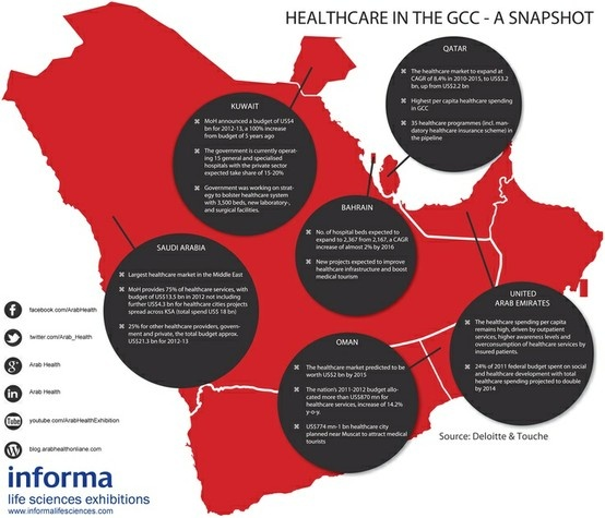 A snapshot of Healthcare in Gulf Cooperation Council (GCC)!