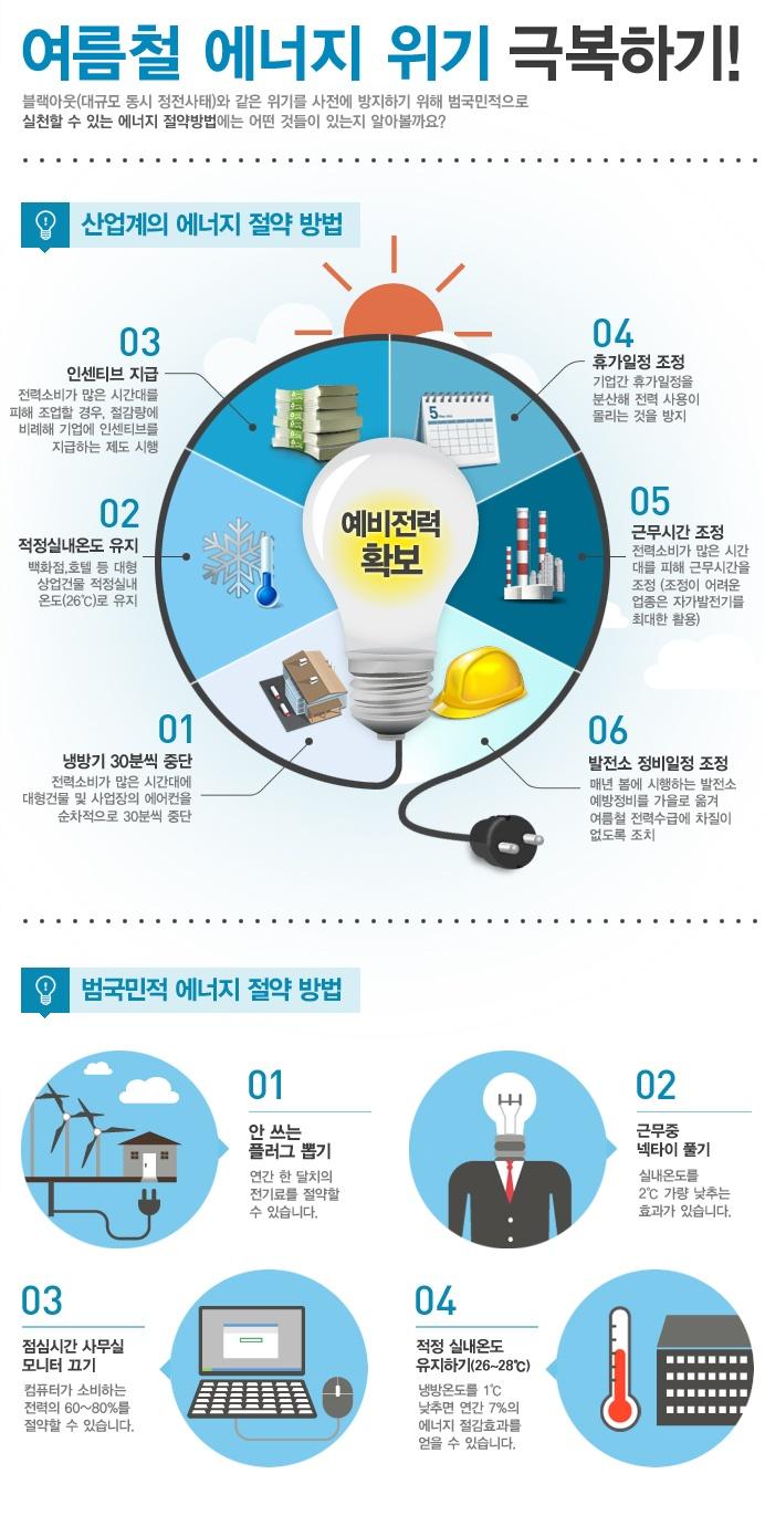 여름철 에너지 위기 극복하기(자료출처: 산업통상자원부, 제작:대한민국 정부포털 www.korea.go.kr)