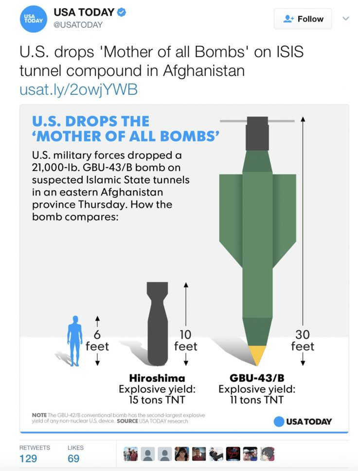 USA Todaysignificantly misstated the power of the atomic bomb used against Hiroshima in a chart it tweeted out after a U.S. bombing conducted in Afghanistan on Thursday. Targeting a series of Isla…