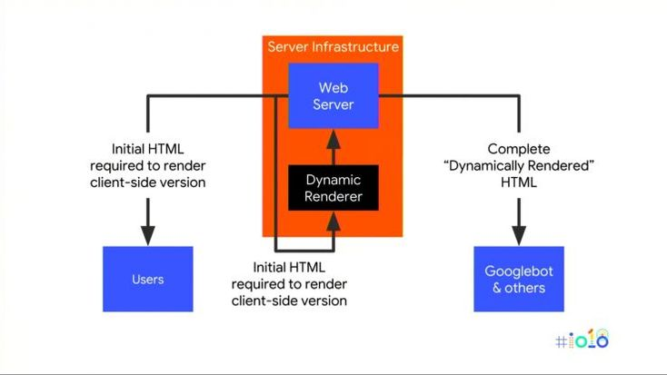 SEO & Progressive Web Apps Looking to the Future