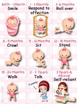 Ages and Stages of Child Development.  It is cool because it tells you what you need to be ready for. This is also nice to know. I thought Audrey was a late bloomer for standing and walking....I guess not!