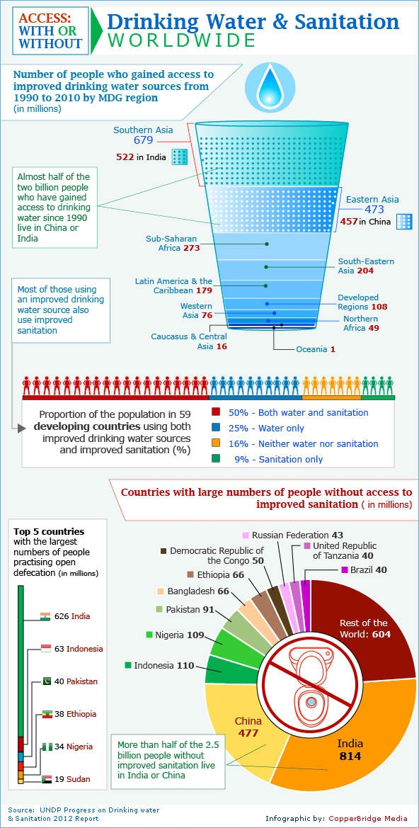 Millenium Development Goal: Potable water and sanitation - a very nice information chart.