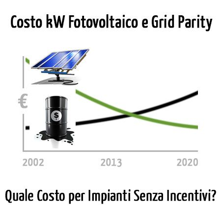 Costo kW Fotovoltaico e Grid Parity: Quale Costo per Impianti Senza Incentivi?