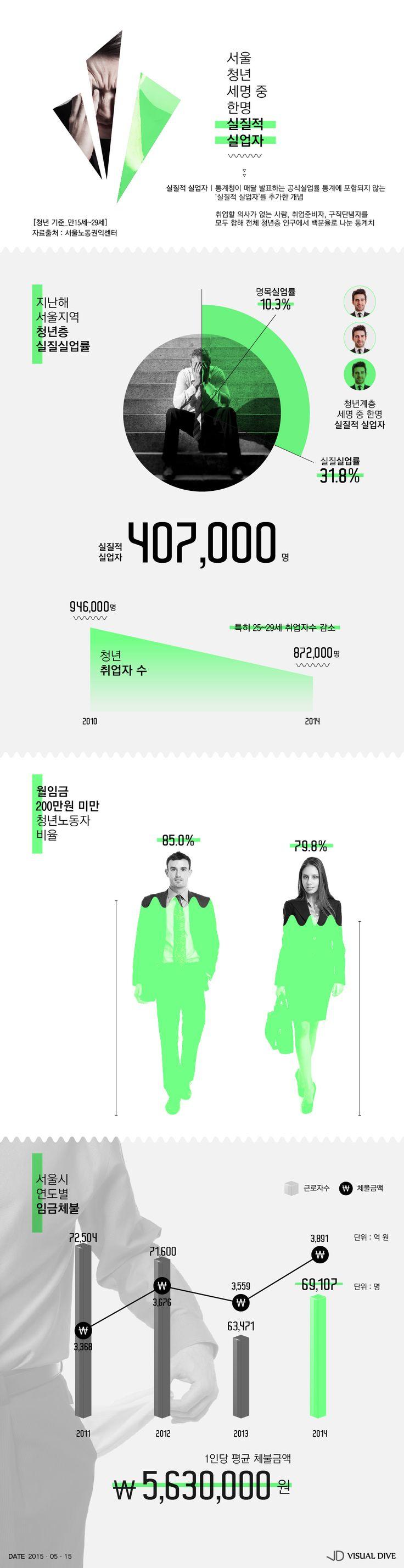 서울 청년 '실질적 실업자' 3명 중 1명꼴 [인포그래픽] #unemployed / #Infographic ⓒ 비주얼다이브 무단 복사·전재·재배포 금지